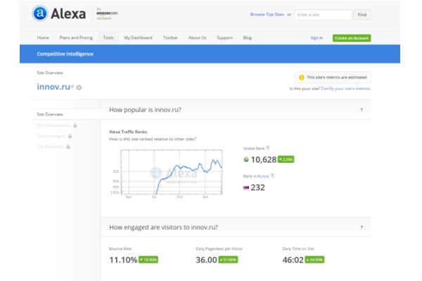 INNOV.RU improved Its Rating for Less than 6 Months